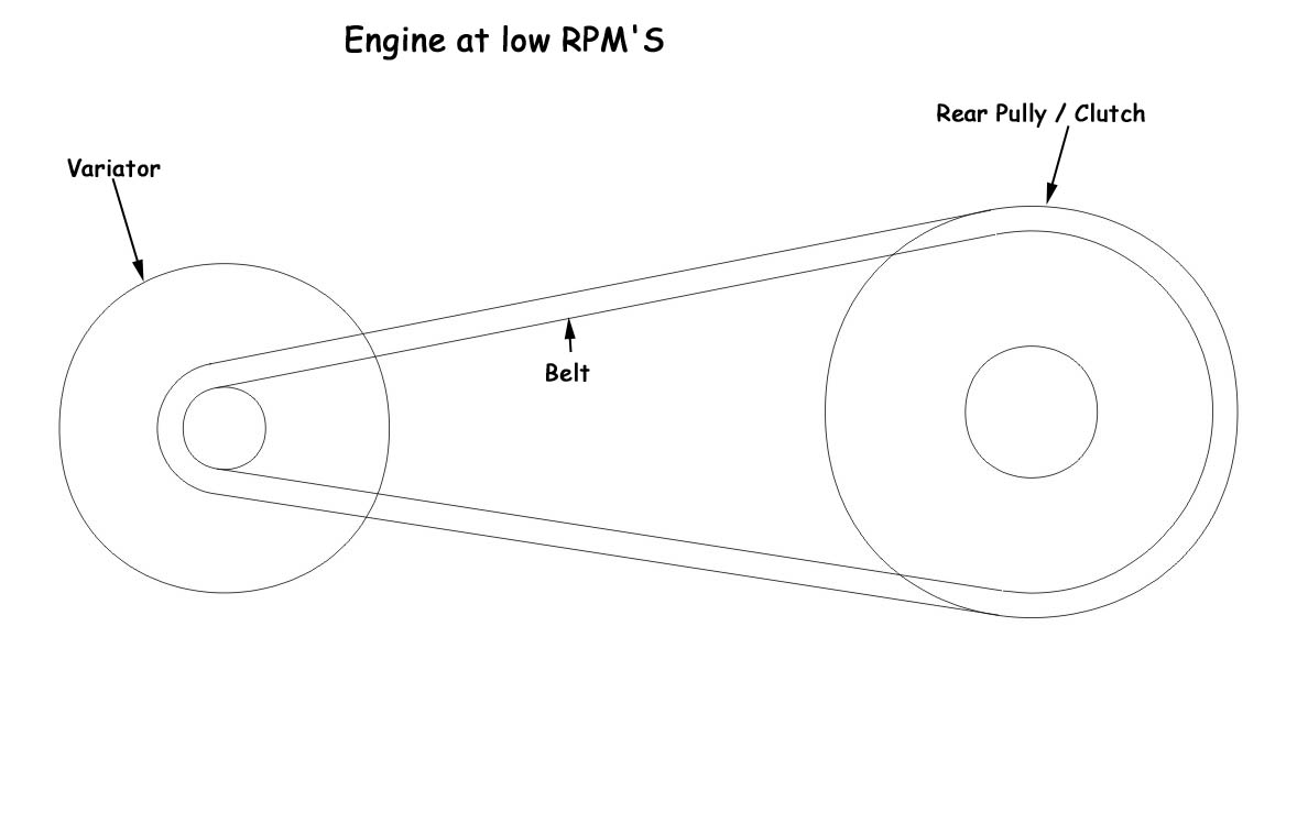 Variator Roller Weights And Contra Spring Mechanics For Dummies Honda Cvt Transmission Diagram Click Image Larger Version Name Low Gear Views 65618 Size