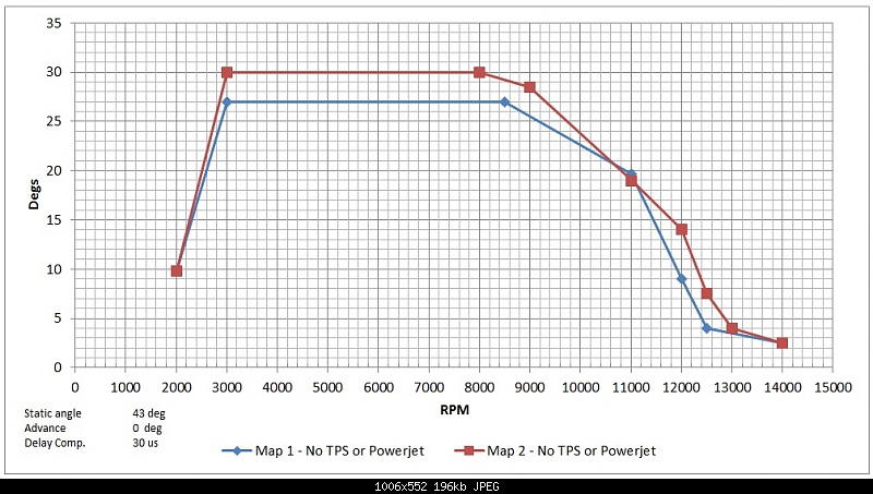 ignition timing curves zeeltronic
