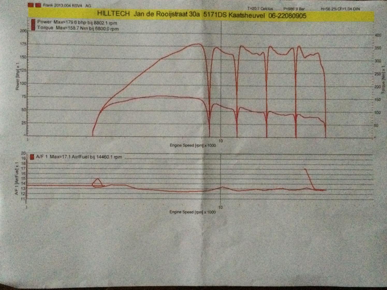 strange dyno chart rsv factory engine click image for larger version dyno run versnellingen jpg views 128