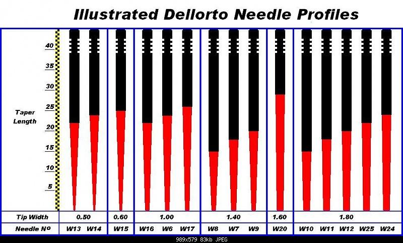 Illustrated Dellorto Needles (Repost)