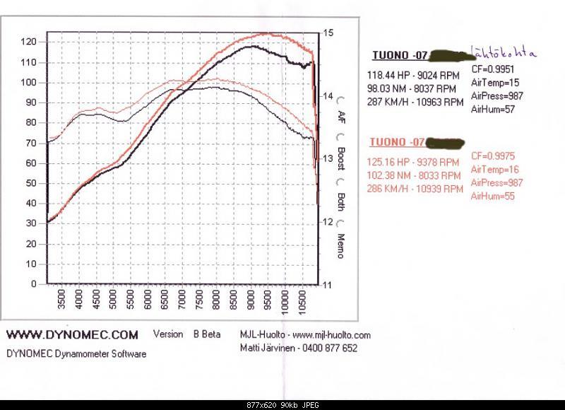 Dyno results, 2006 w Akrapovic full system.